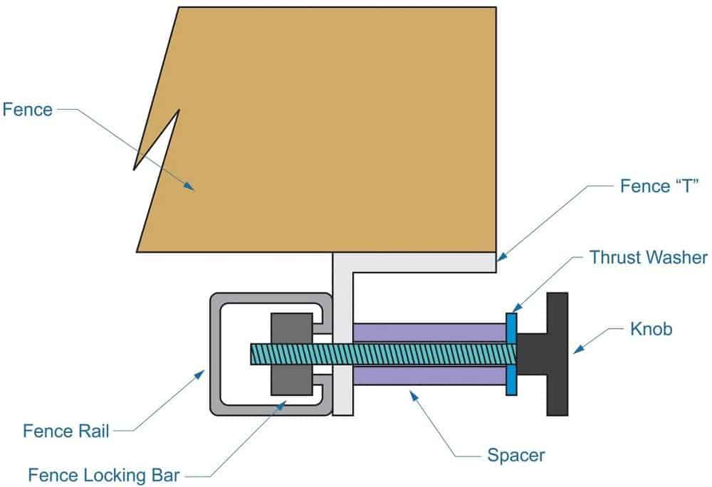 table-saw-locking-mechanism