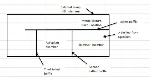 9-DIY-Aquarium-Sump