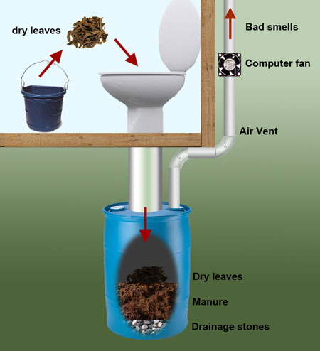 13-Blue-Barrel-Composting-Toilet