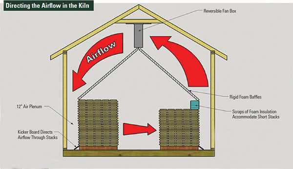 13. Small Dehumidification Kiln