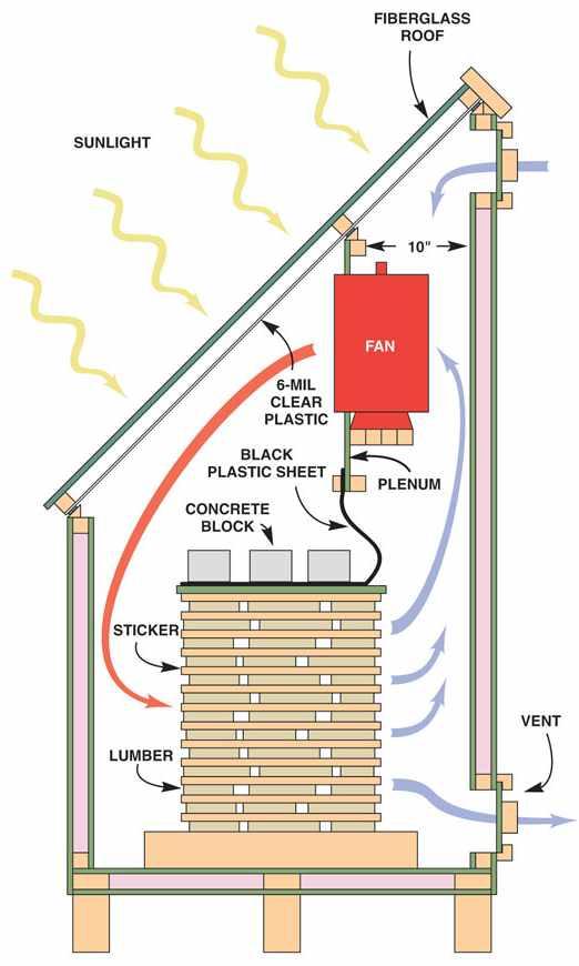 6. Solar Lumbar Kiln