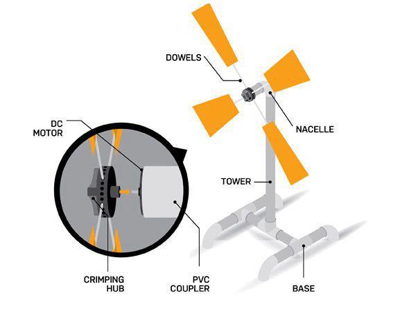 14. DIY Small Wind Turbine